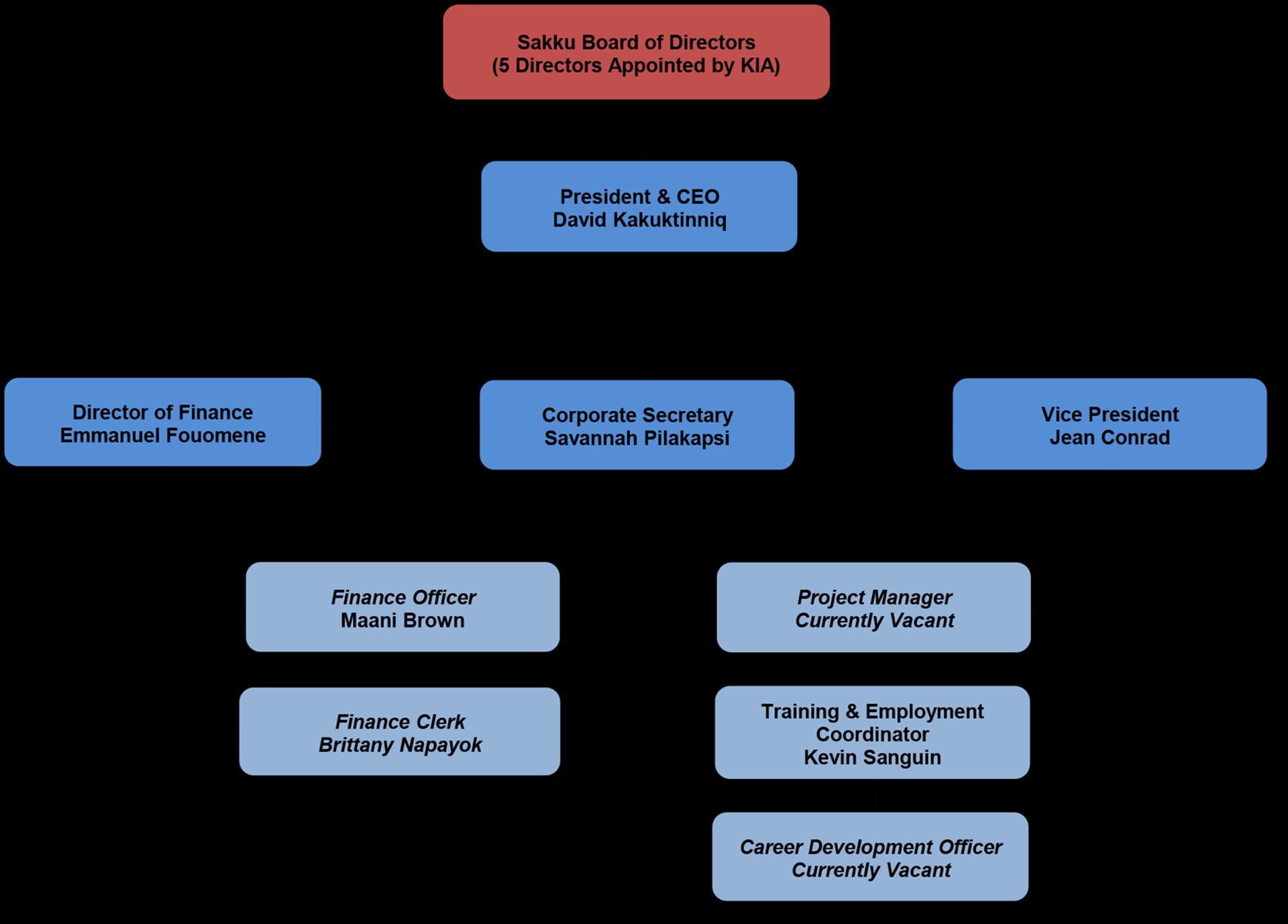 sic-org-chart