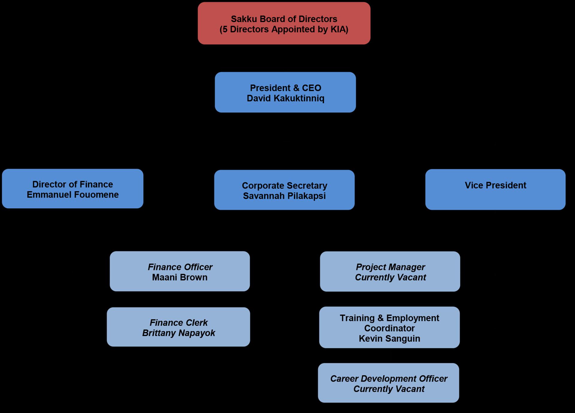 sic-org-chart2
