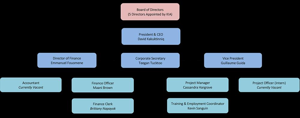 sic-org-chart4